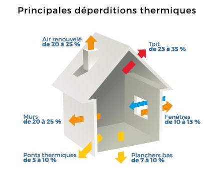 principales déperditions thermiques maison